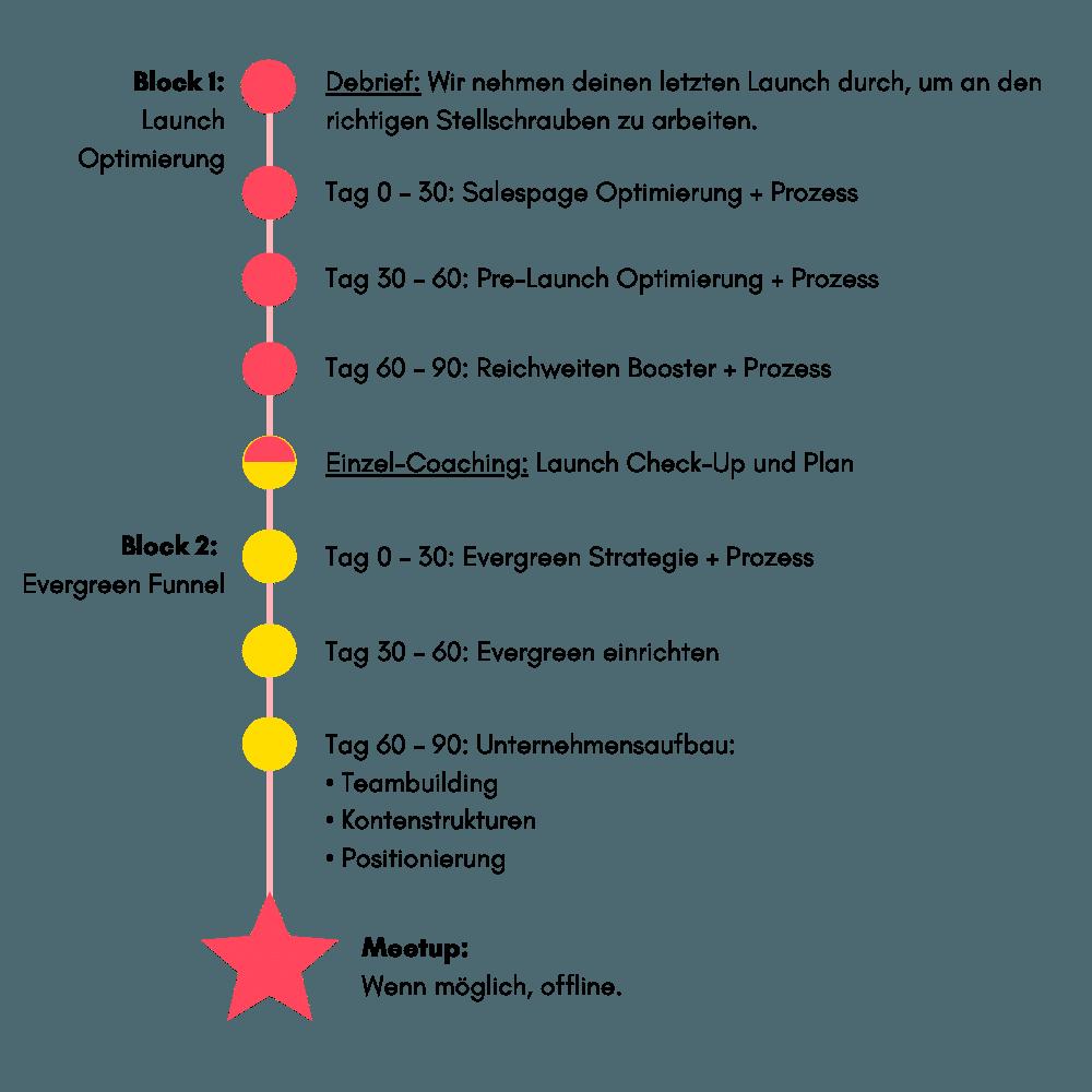 Der 6-Monatsplan