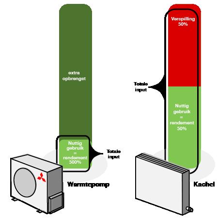 Warmtepomp rendement