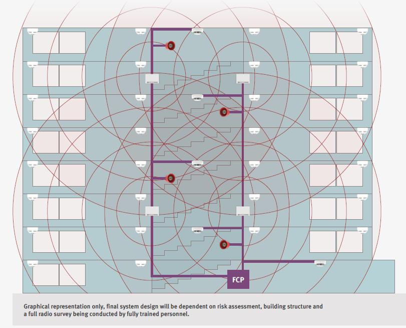 Hybrid Wireless System Diagram